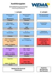 Wema Ausbildungsplan - Schneidwerkzeugmechaniker (m/w) Jahr 1-2