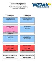 Wema Ausbildungsplan - Schneidwerkzeugmechaniker (m/w) Jahr 2-3